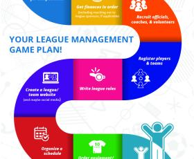Infographic design for TeamSideline laying out the steps to managing a sports league
